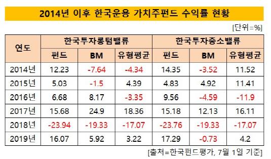 한국운용 수익률