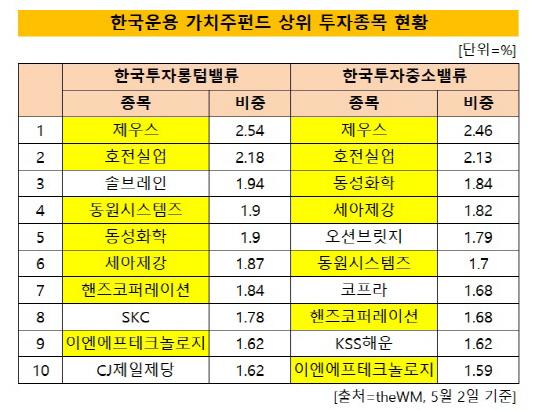 한국운용 투자 포트폴리오