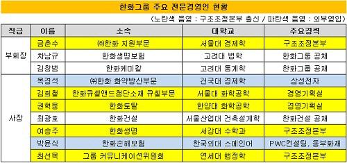 한화그룹 주요 전문경영인 현황