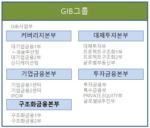 GIB그룹 조직도