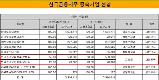 한국금융지주 종속기업