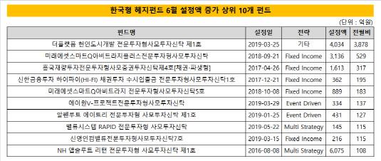 한국형 헤지펀드 6월 설정액 증가 상위 10개 펀드