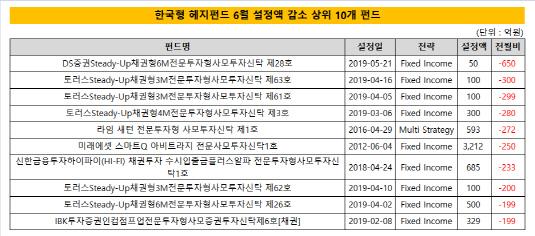 한국형 헤지펀드 6월 설정액 감소 상위 10개 펀드