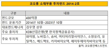 코오롱 펀드 기사