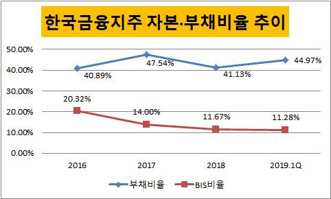 한국지주 부채자본비율