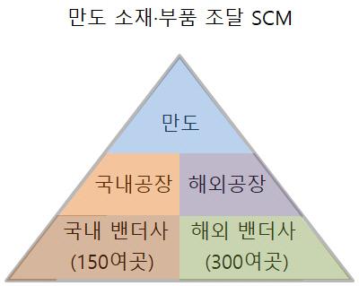 만도 소재부품 조달 SCM