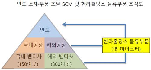 만도 SCM 및 한라홀딩스 물류부문 조직도