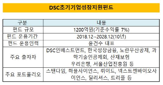 DSC초기기업성장지원펀드 현황