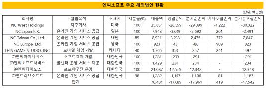 엔씨소프트 주요 해외법인 현황
