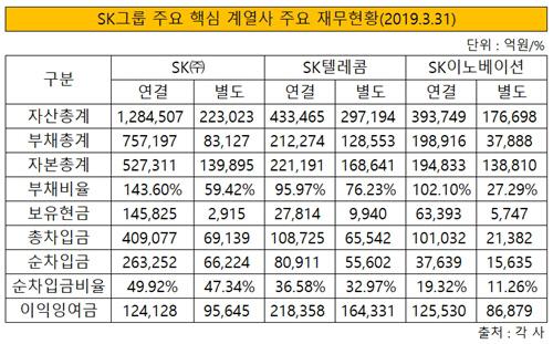 SK그룹 주요 계열사 재무현황