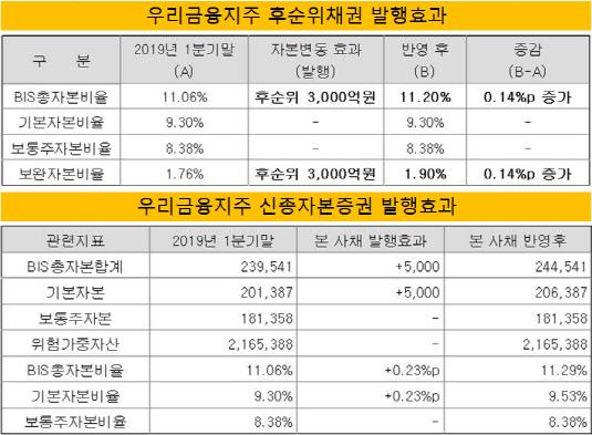 우리금융지주 자본증권 발행효과