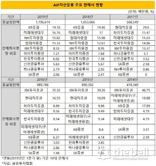 AIP운용 주요 판매사 현황