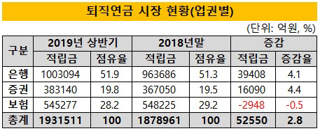 (1시각물)퇴직연금시장_현황_업권별