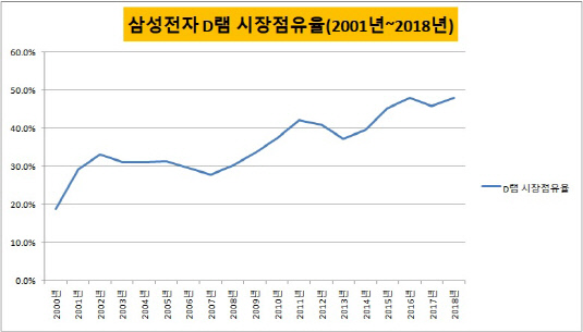 삼성전자 D램 점유율