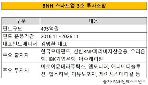 BNH 펀드