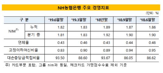 농협은행 주요경영지표