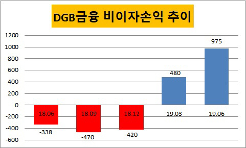 DGB 비이자 추이