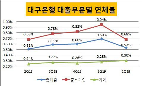 대구은행 부문별 연체율
