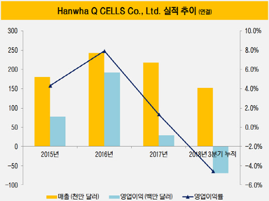 Hanwha Q CELLS Co., Ltd 실적 추이