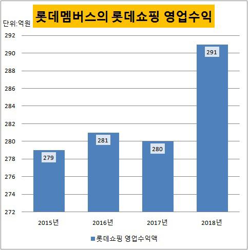 롯데멤버스의 롯데쇼핑 영업수익