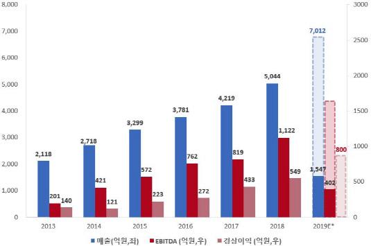티에스케이코퍼레이션 매출 및 이익 성장