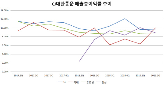 CJ대한통운 부문별 매출총이익률