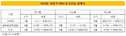 2019년 상반기 BBB+신규진입
