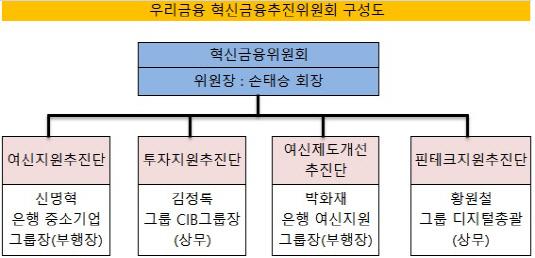 우리금융 혁신금융추진위원회_수정