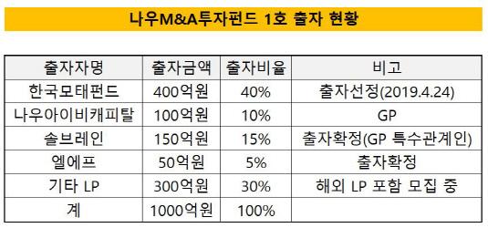 나우M&A투자펀드 1호 출자 현황