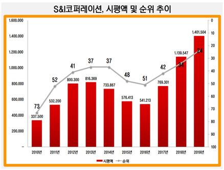 S&I코퍼레이션 시평액 및 순위