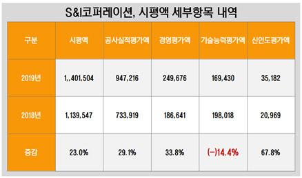 에스앤아이코퍼레이션, 시평액 세부항목 내역