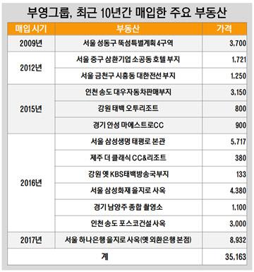 부영그룹, 최근 10년간 매입한 주요 부동산