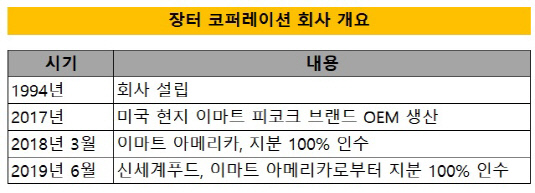 장터 코퍼레이션
