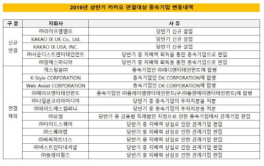 카카오 상반기 기준 자회사 변동내역