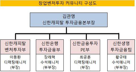 창업벤처투자 구성도(수정)