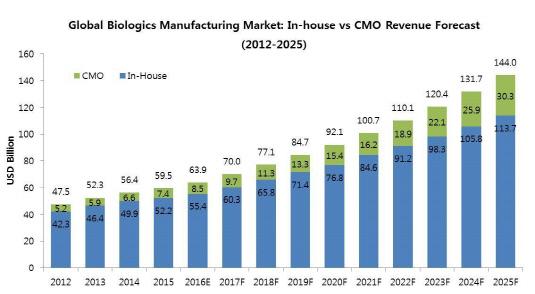 바이오의약품 생산 시장 규모 전망