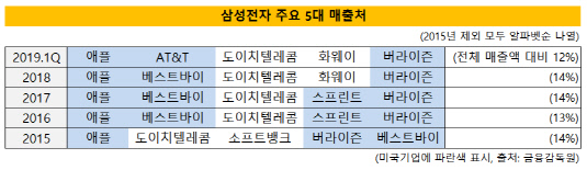 삼성전자 5대 매출처