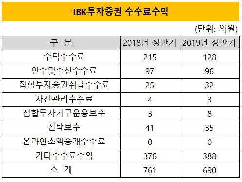 ibk증권 상반기 수수료수익