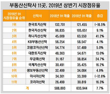 부동산신탁사 11곳, 2019년 상반기 시장점유율