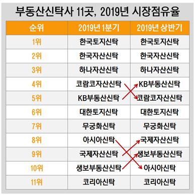 부동산신탁사 11곳, 2019년 시장점유율