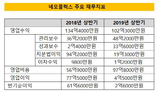 네오플럭스 올 상반기 주요 제무지표