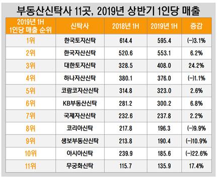 부동산신탁사 11곳, 2019년 상반기 1인당 매출
