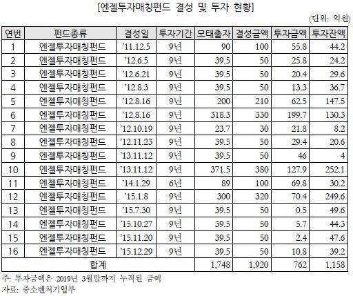 엔젤투자매칭펀드 현황