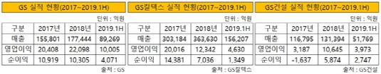 GS그룹 주요 계열사 실적 현황