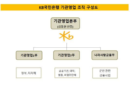 KB 기관영업