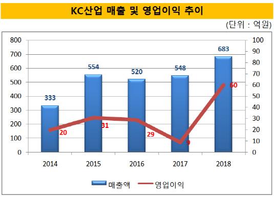 KC산업 매출 및 영업이익 추이