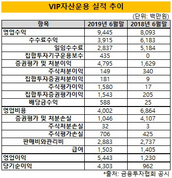 (1시각물)VIP운용_2019년상반기_실적