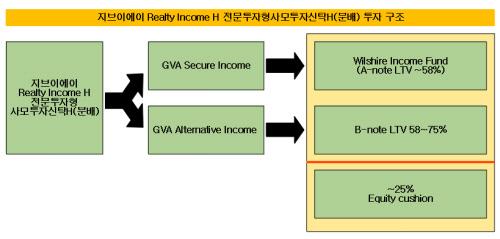수정됨_gva realty income