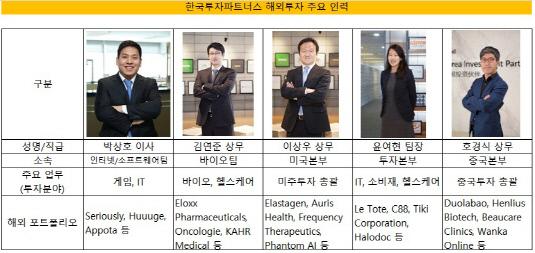 한국투자파트너스 해외투자 인력