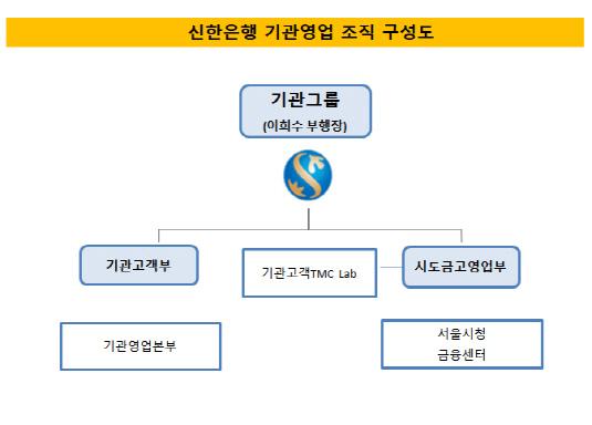신한은행 기관영업 조직 구성도